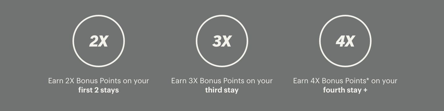 IHG hotel resorts group Multiply Bonus Points on every stay rewards