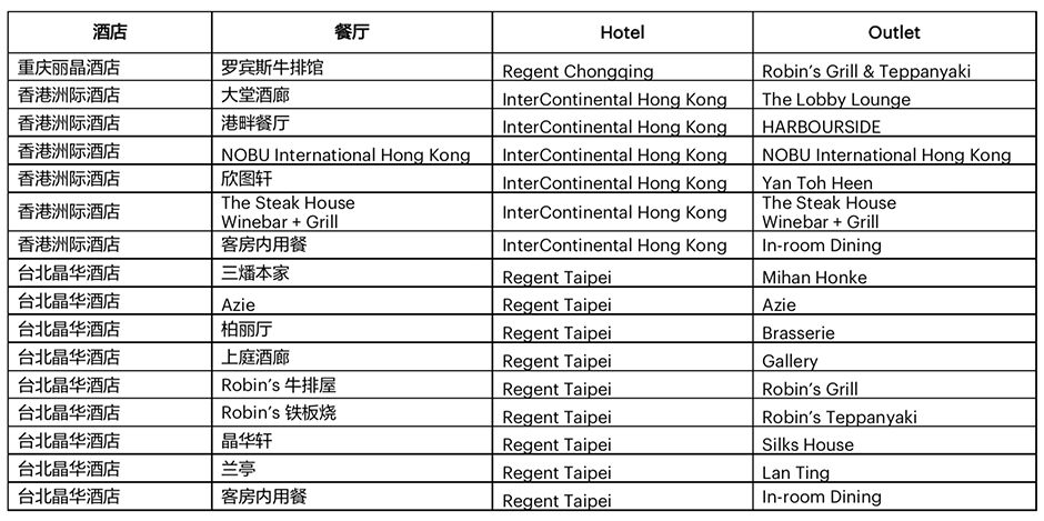 IHG® F&B︱InterContinental Hotels Group